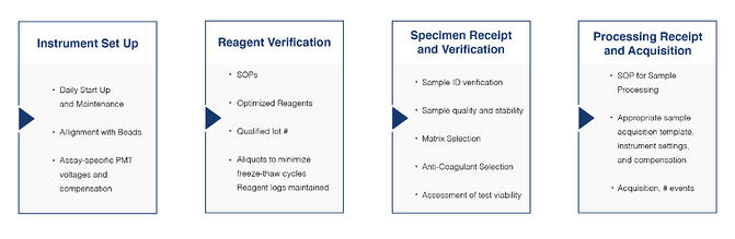 assay-qualification-process