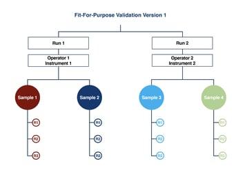 fit-for-purpose-validation-v-1