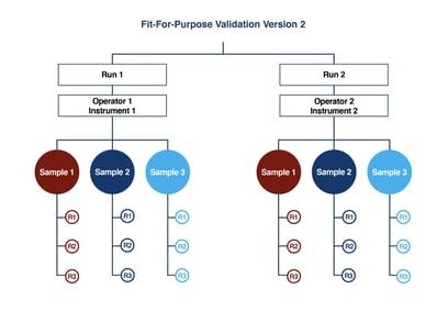 fit-for-purpose-validation-v-2