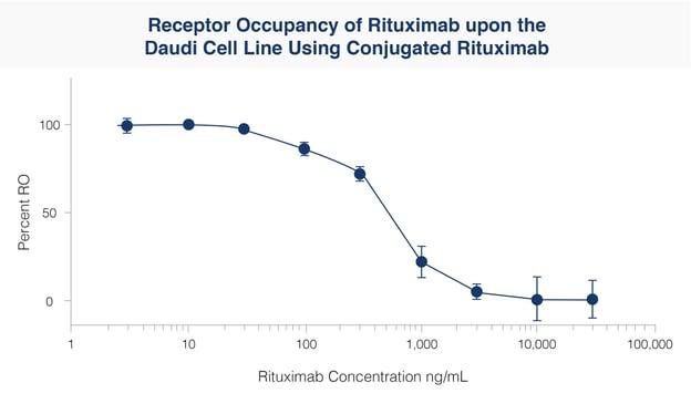 receptor-occupancy-rituximab
