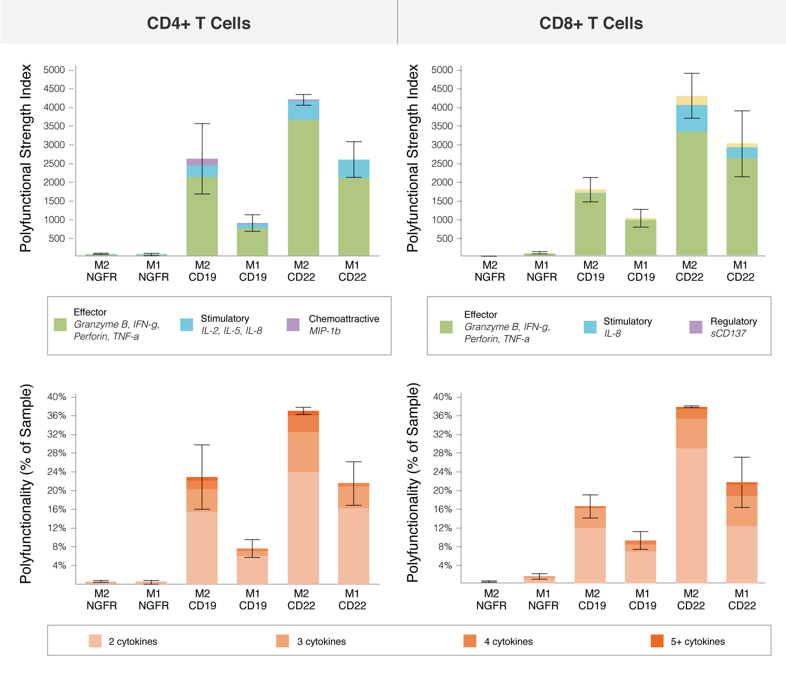 recovered-car-t-cells-cd4-cd8-enriched-t-cell-immunotherapies