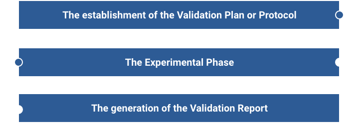 The establishment of the Validation Plan or Protocol  |  The Experimental Phase  |  The generation of the Validation Report