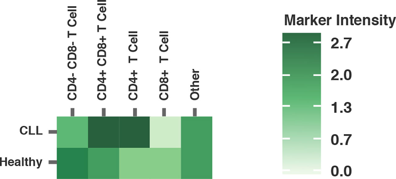 Heatmap analysis of populations driving the specific expression profiles for Tim-1